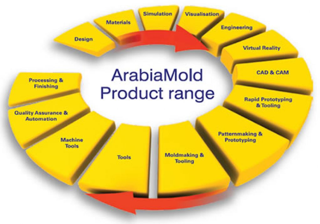 Arabia Mold3